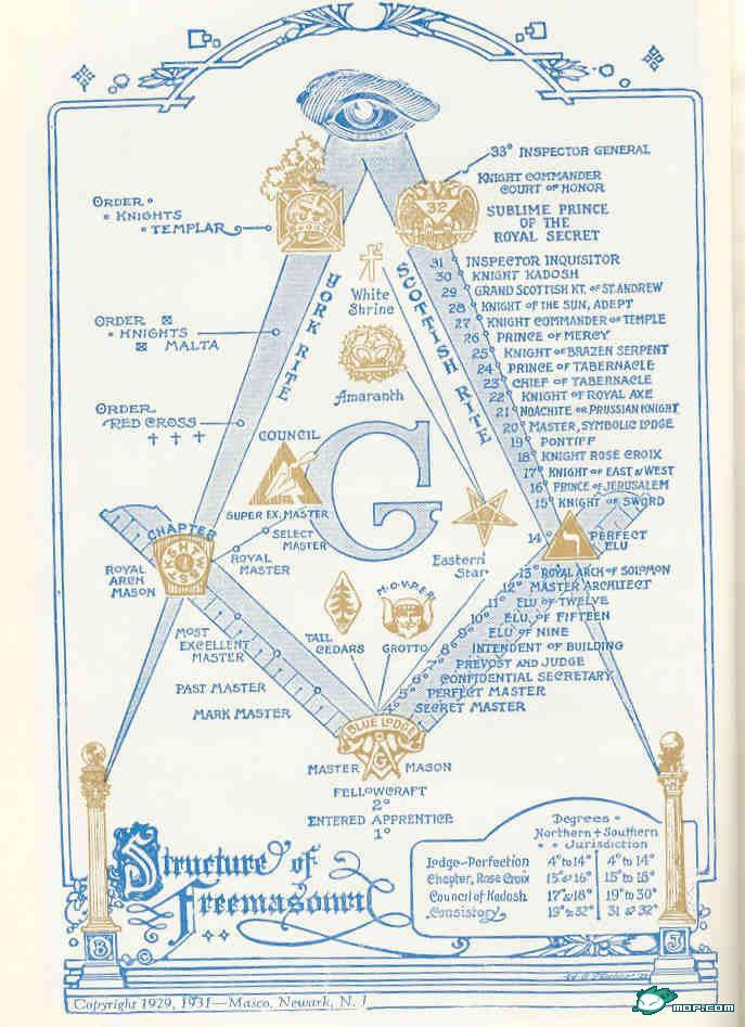 倒金字塔结构的消息_共济会内部等级结构的象征图表 - 金玉米